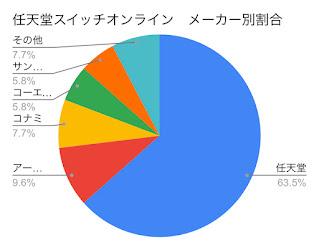 ファミコン配信ソフトのメーカー別の割合
