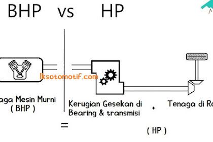 Perbedaan Horse Power ( HP ) Dengan Brake Horse Power ( BHP )