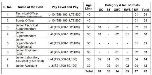 IIT Mandi Himachal Pradesh Recruitment Non-Teaching Staff
