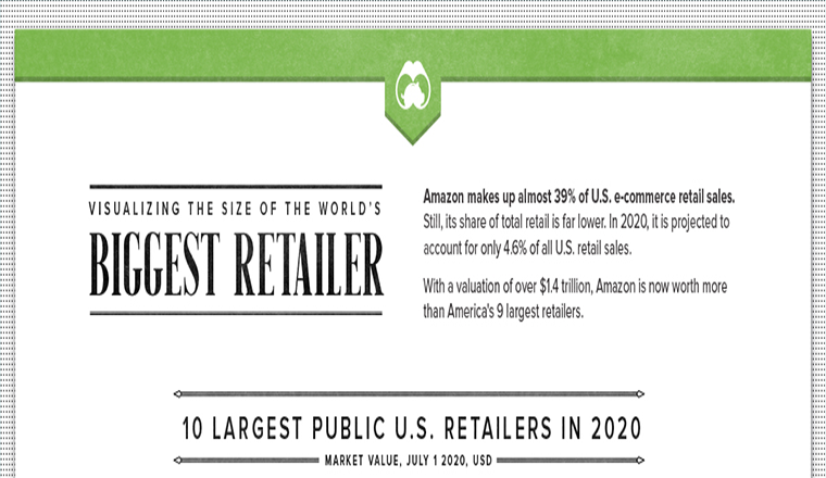 Visualizing the Size of the World's Biggest Retailer #infographic