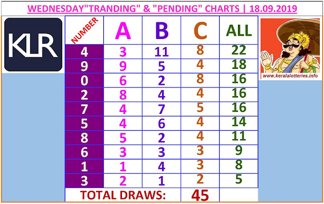 Kerala lottery result ABC and All Board winning number chart of latest 45 draws of Wednesday Akshaya lottery. Akshaya Kerala lottery chart published on 18.09.2019