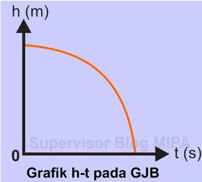 Grafik Hubungan Ketinggian terhadap Waktu (Grafik h – t) GJB