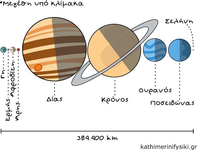 Σύγκριση των πλανητών του Ηλιακού συστήματος