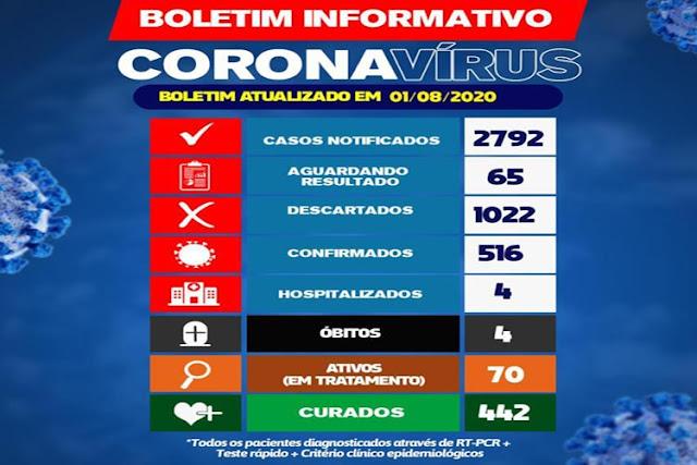 Brumado/BA: 442 pacientes já estão curados da Covid-19