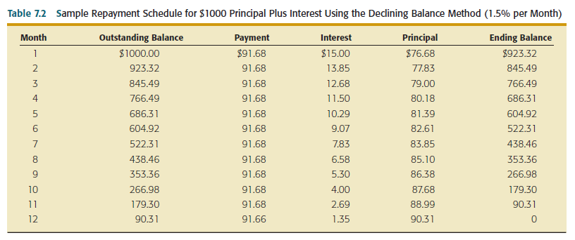 calculating interest on consumer loans finance slide