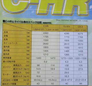 トヨタ C-HR スペック情報