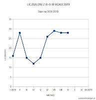 Wykres 2. Liczba dni bez plam w dotychczasowych trzech kwartałach 2019 roku. Trzeci kwartał przyniósł odpowiednio 29, 28 i 28 dni na miesiąc. Dla porównania w roku ubiegłym trzeci kwartał zapisał się następująco: 30 dni w lipcu, 14 dni w sierpniu i 24 dni we wrześniu. Od czerwca widoczny trend przynoszący powyżej 25 dni bez plam miesiąc za miesiącem. Oprac. własne.