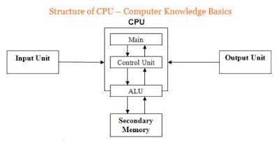 Computer General Knowledge Questions for Competitive exams