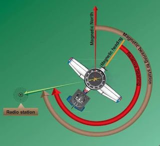 Aircraft Automatic Direction Finder (ADF)