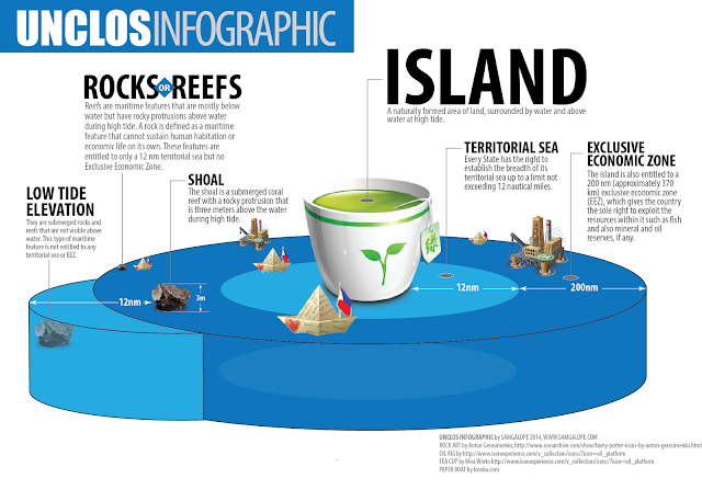 Image Attribute: Sam Galope's Info-graphic on UNCLOS as per South China Sea's Context