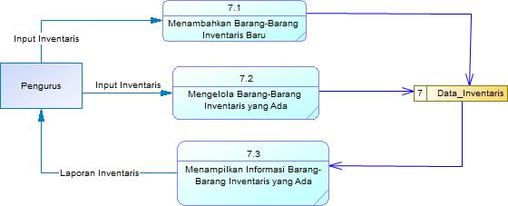 Rara data flow diagram dfd referensi ccuart Image collections