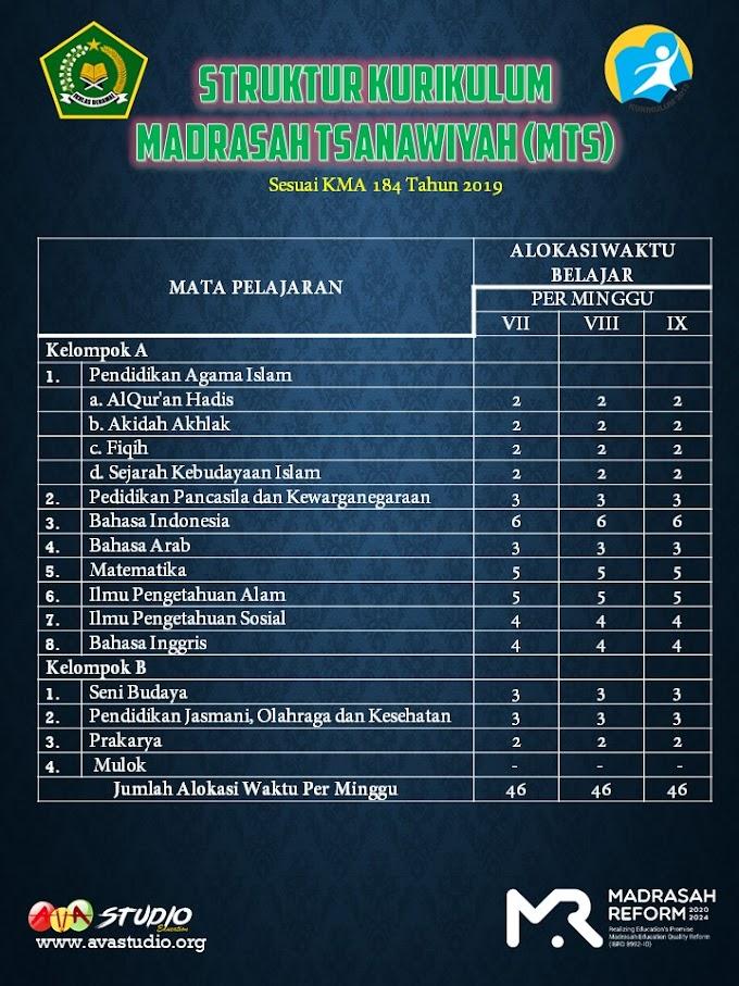 Struktur Kurikulum Madrasah Tsanawiyah (MTs) TP. 2021/2022 - Kurikulum 2013