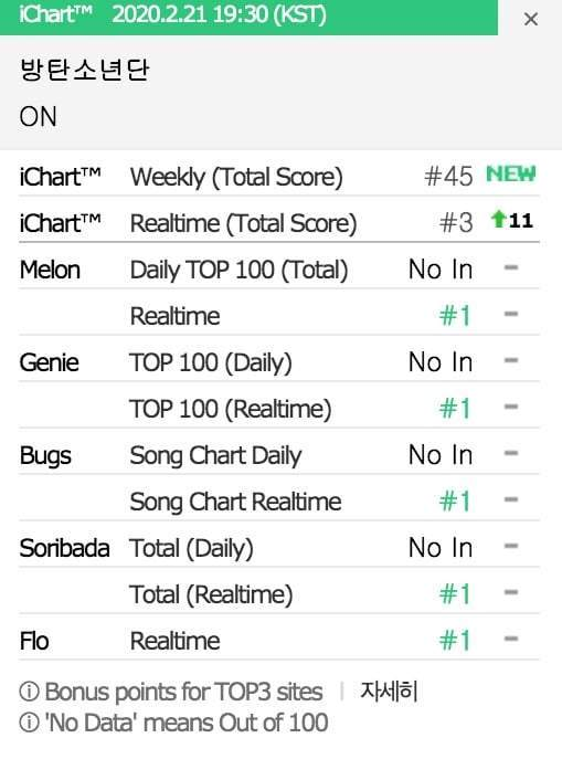 BTS' 'ON' Achieves an All-kill on Korean Music Charts in a Short Time