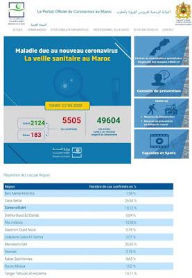 المغرب : تسجيل 97 حالة إصابة جديدة مؤكدة ليرتفع العدد إلى 5505 مع تسجيل 107 حالة شفاء جديدة✍️👇👇👇