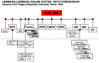 Tugas dan Wewenang Lembaga Negara Indonesia