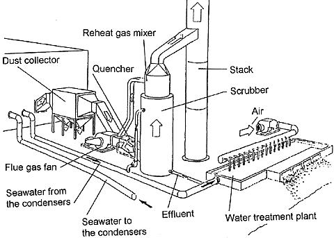 Process flow sheets: Sea water scrubber for CO2 removal