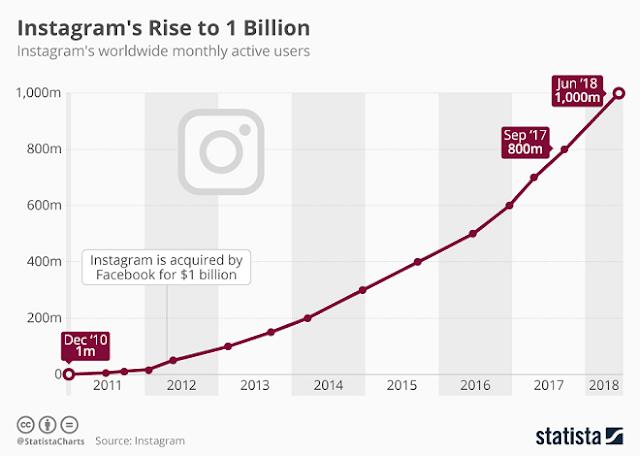 Data statistik keuntungan instagram dibanding facebook