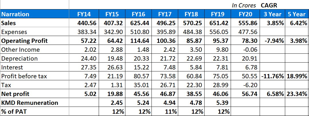 Deccan Cements Fundamental Analysis