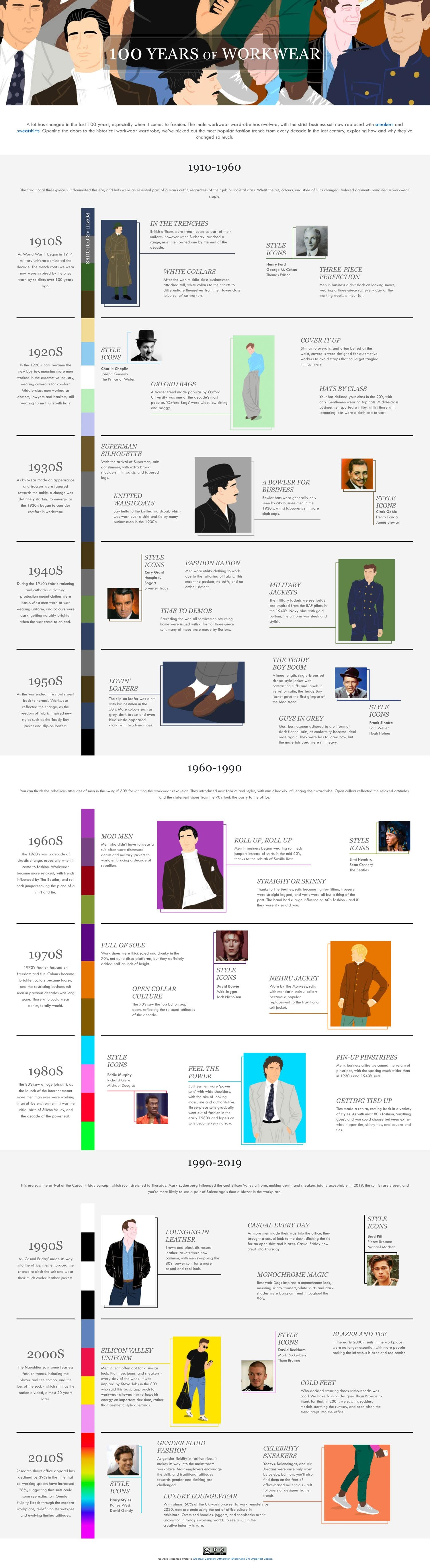 100 Years of  Workwear #infographic