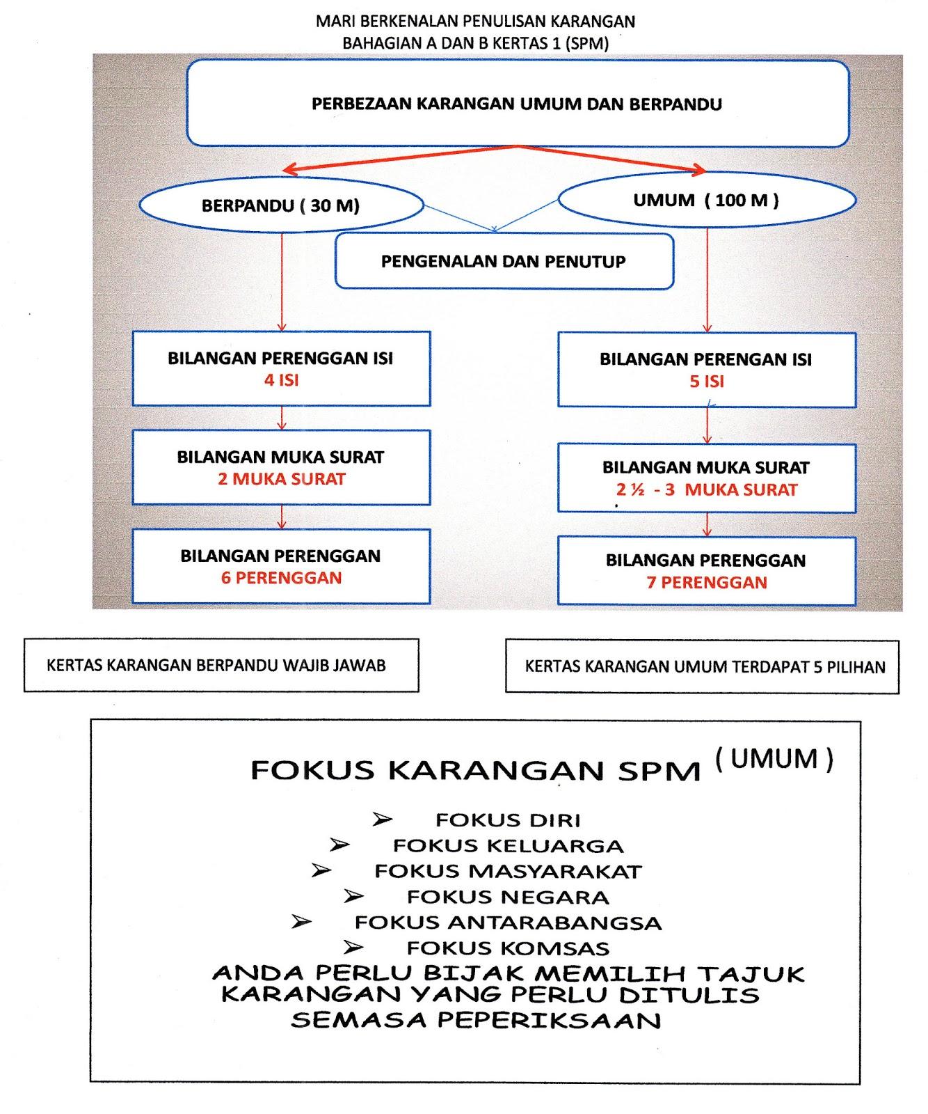 Tuisyen Individu Home Tuition #1 Kelantan: TEKNIK MENJAWAB ...