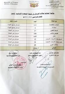 اصة حالات الحرمان من اختبار المرحلة الإعدادية 2021 في اليمن