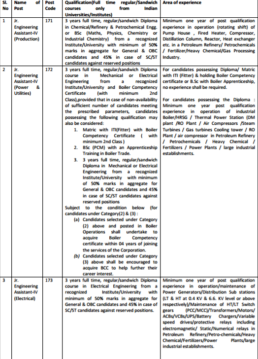 Education Qualification for Non-Executive Personnel