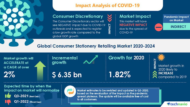 COVID-19 to Reduce Market Demand