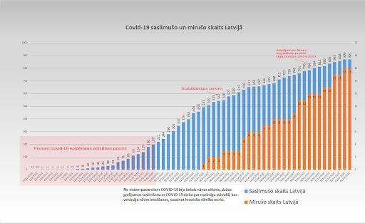 Koronavīrusa saslimušo skaits Latvijā 2.05.2020.