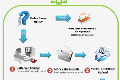 Tata Cara Pendaftaran Online SPAN PTKIN