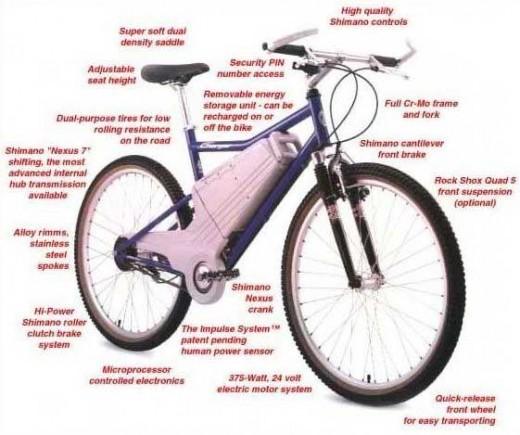 Diagram of an Electric Bike  EEE COMMUNITY