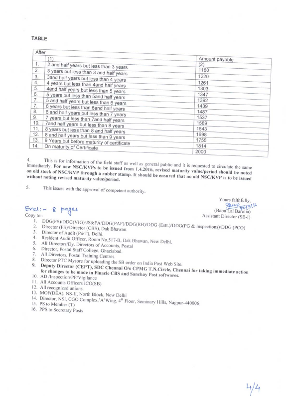 SB Order No. 01/2016 : Revision in Interest Rates of Small
