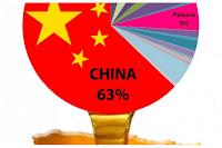 ΒΟΜΒΑ: Το κινέζικο μέλι είναι σε μεγάλο βαθμό ένα προιόν της βιομηχανίας και όχι της μέλισσας