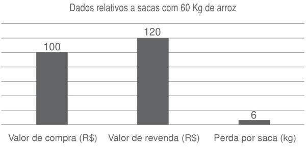 dados relativos a sacas com 60 kg de arroz