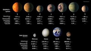 Perbandingan planet-planet di sekitar bintang Trappist-1 dan beberapa planet di tata surya kita (AFP/European Southern Observatory). updetails.com
