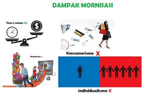 poster dampak modenisasi www.simplenews.me