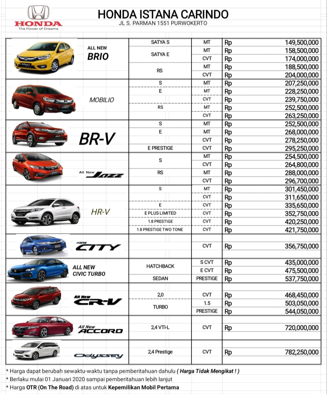 Harga Resmi Mobil Honda Wilayah Jateng Dan Diy 2020 Honda Istana Carindo Situs Resmi Honda Istana Carindo Purwokerto Area Banyumas Purbalingga Banjarnegara Cilacap Kebumen Wonosobo