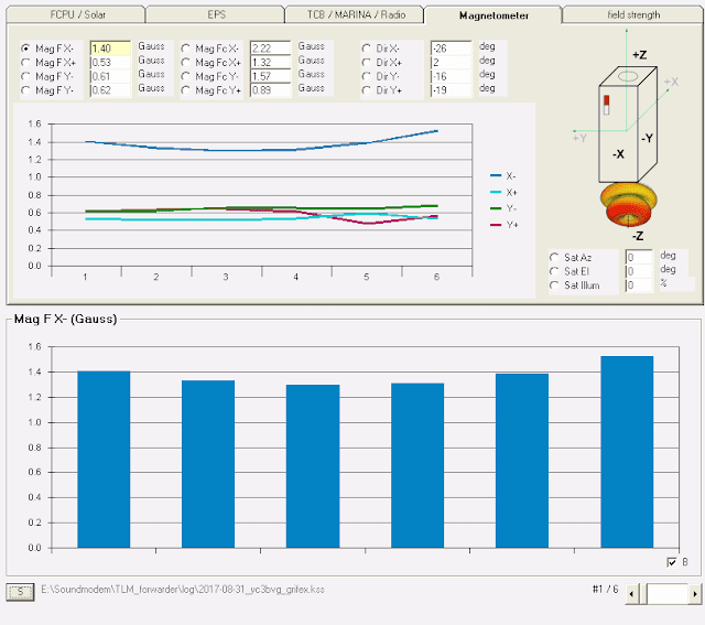GRIFEX 9k6 Telemetry over Indonesia