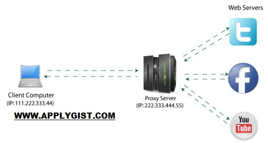 Fast Proxy Server and Port IP