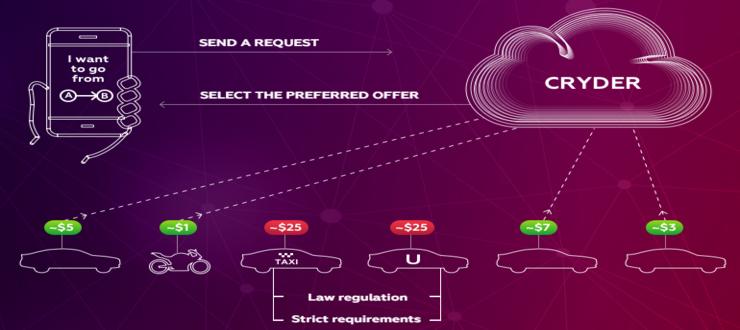 ICO Cryder - Platform Terdesentralisasi Pertama Untuk Pengendara
