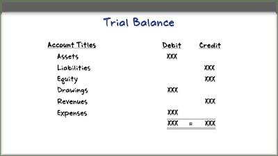 Trial Balance Prepared