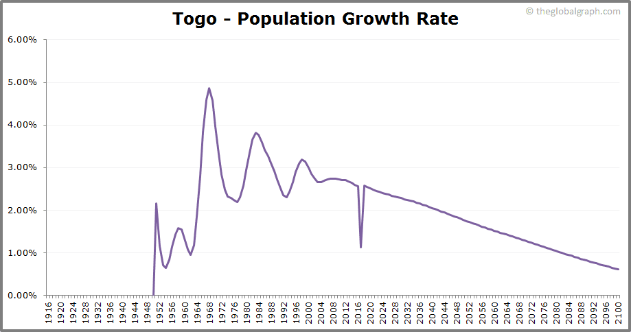 Togo  Population Growth Rate