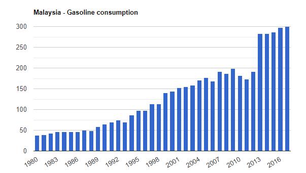 Malaysia Gasoline consumption