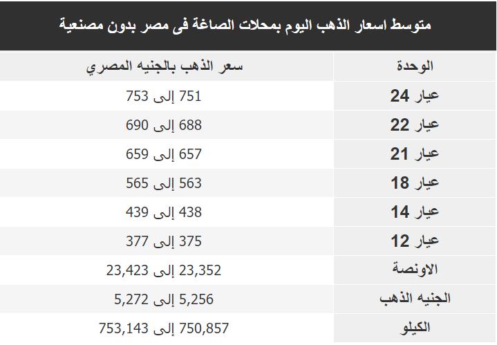 اسعار الذهب اليوم فى مصر Gold الاثنين 9 ديسمبر 2019
