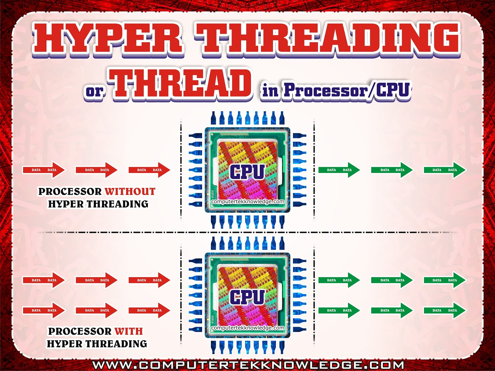 what is hyper threading and how it works in hindi