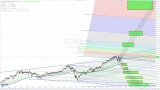 Dow Jones Industrial Average projections - May 26, 2016