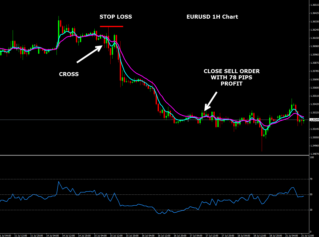 High win rate forex strategy