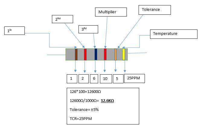 Six color band resistor