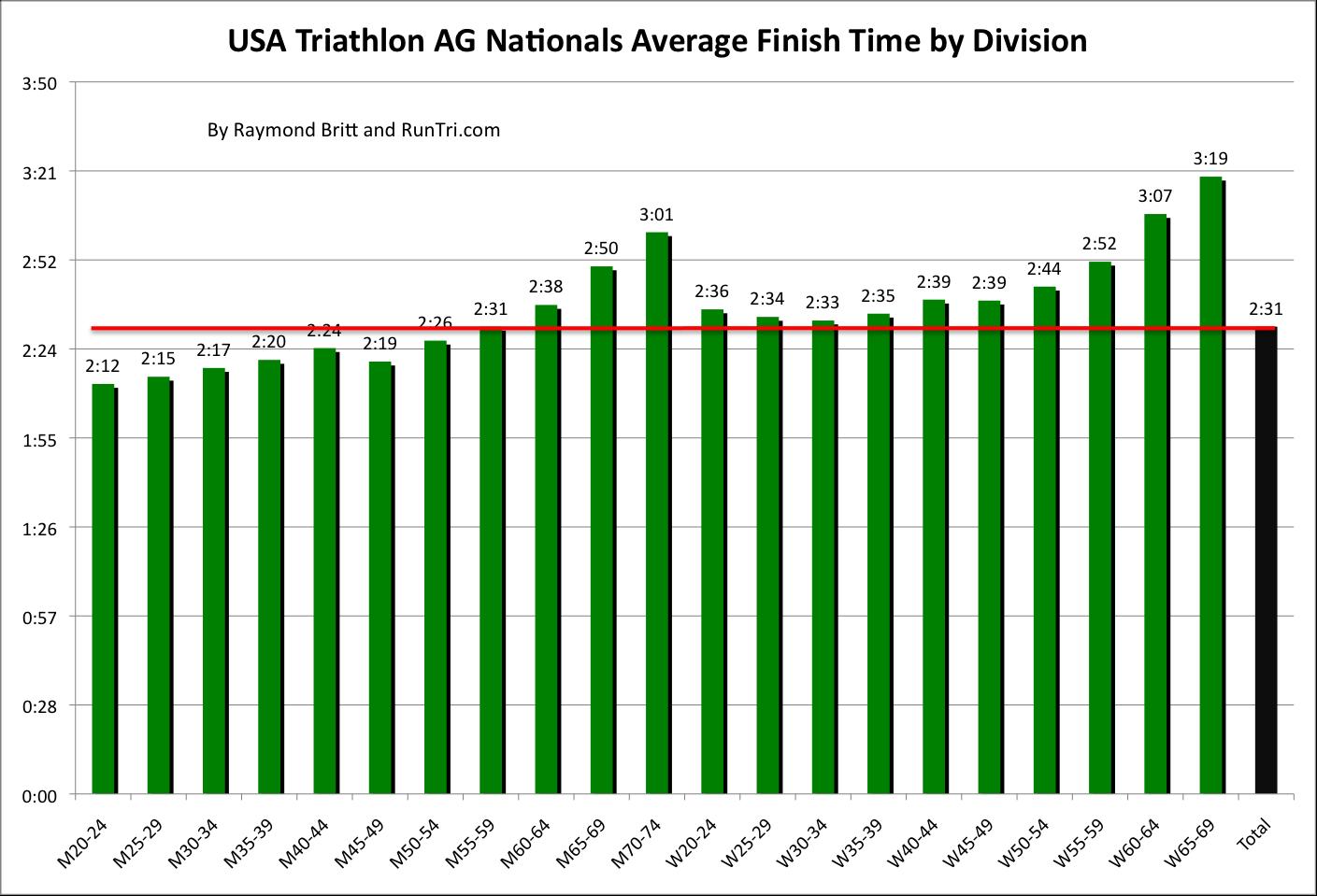 Average 10k Time >> Runtri Usa Triathlon 2013 Age Group National Championships