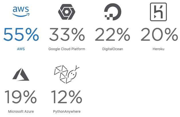 Top Cloud Platforms used by Python Developers