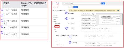 【Apps調査隊】Google グループのグループ管理の設定変更による影響について調査せよ。